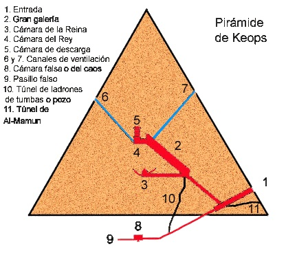 Descifran secretos piramide keops oconowocc for Interior piramide keops